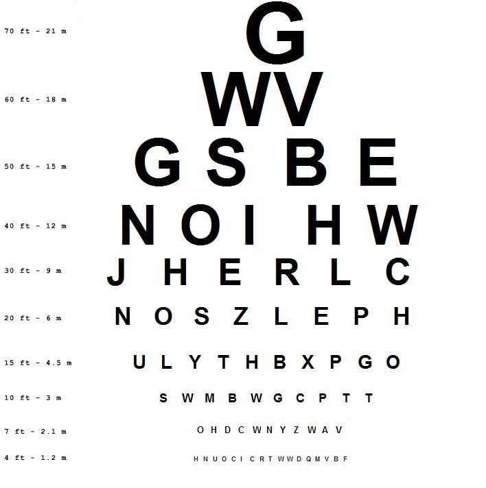 τεστ για τα μάτια